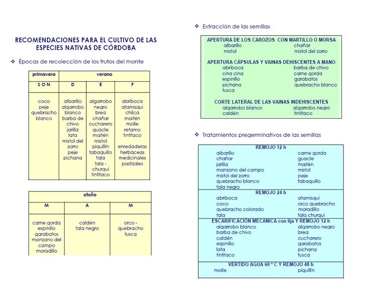 Recomendaciones para el Cultivo de las Especies Nativas de Córdoba